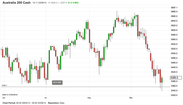ASX200daily