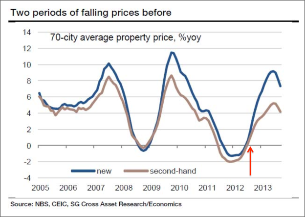 CHina property prices
