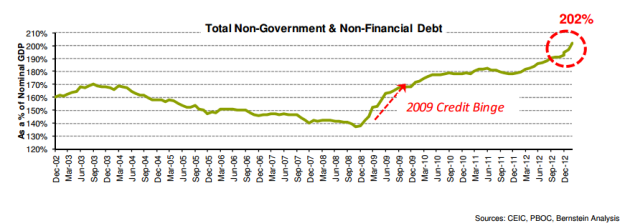 China-total-nongov-nonfin-outstanding-debt-as-percentage-of-nominal-GDP-Werner-Bernstein