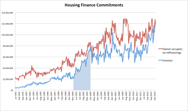 hosuing finance commitments