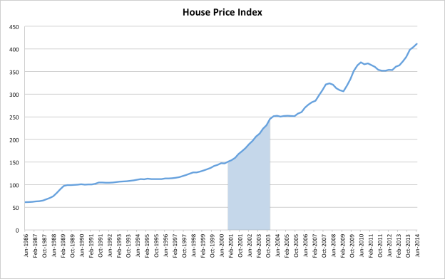 House price index