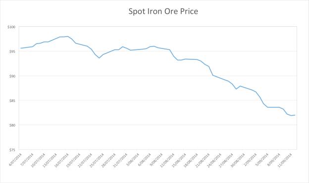 iron ore spot