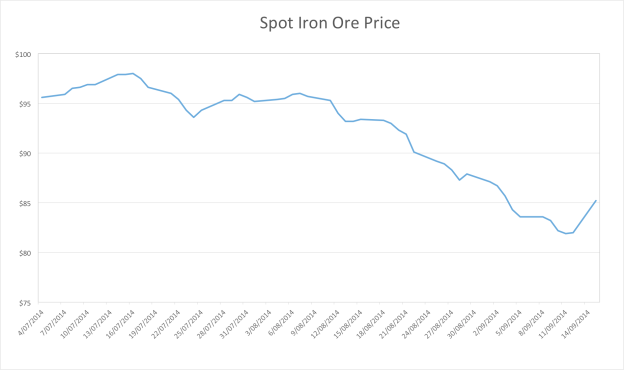 ironore16