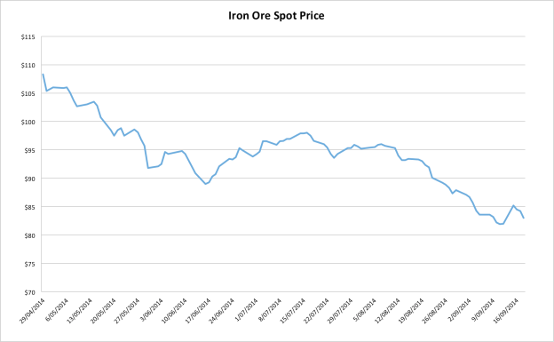 ironore199