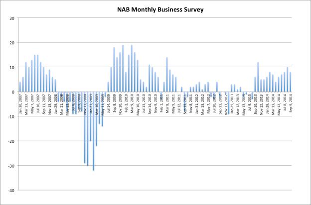 NAB monthly biz
