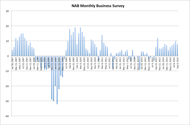NAB monthly biz