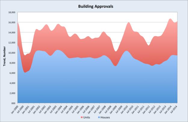 buildingapprovals