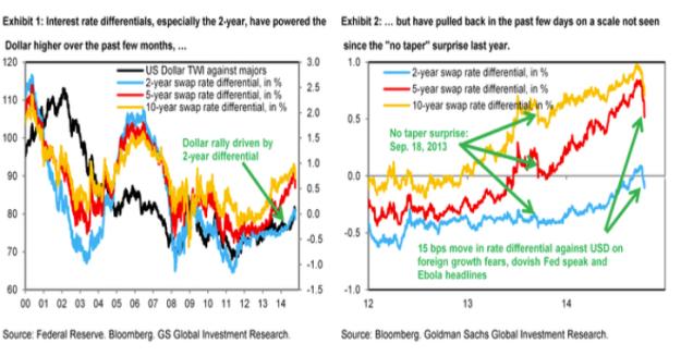 Goldman-Sachs-USD-bulls-date