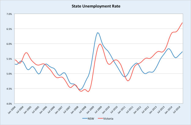 stateunemploymentrate