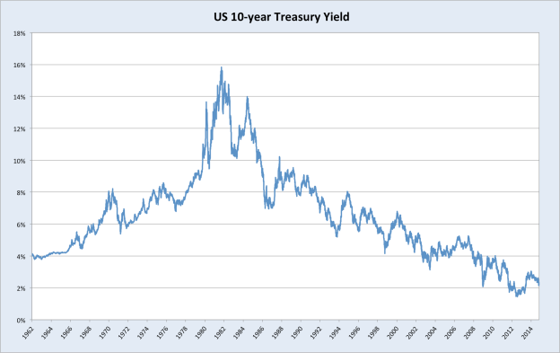 10yeartreasuries1