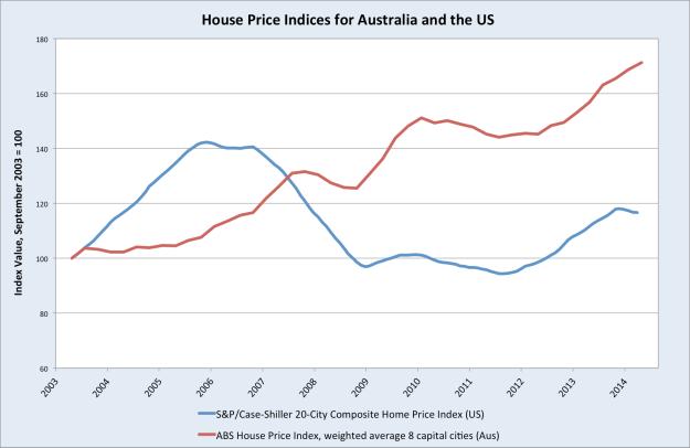 Aus_US_HousePrices