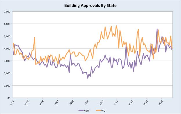 BuildingApprovalsState
