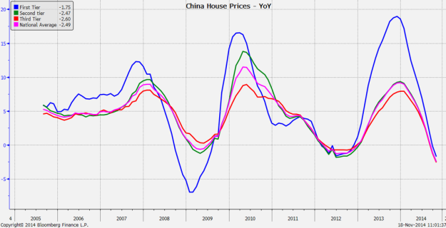 China real estate prices