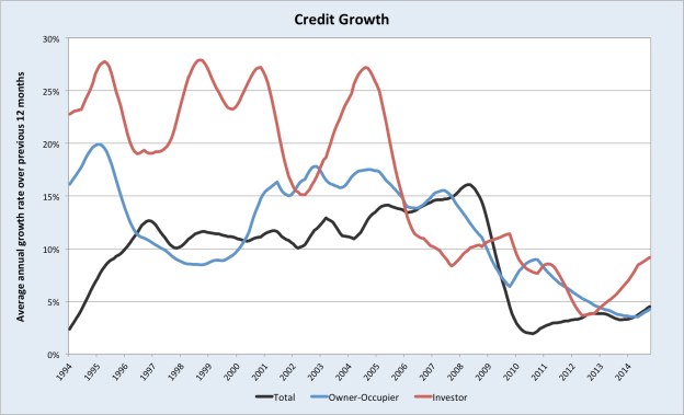 CreditGrowth1