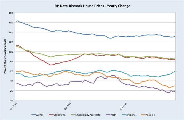HousePricesAnnualChange