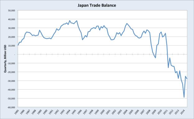 Japantradebalance
