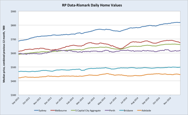 RPDataHousePrices
