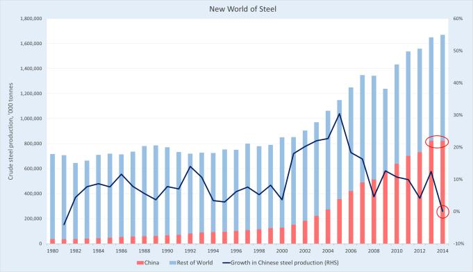 Steel_Chart1
