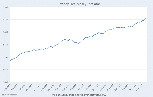 Sydney property prices