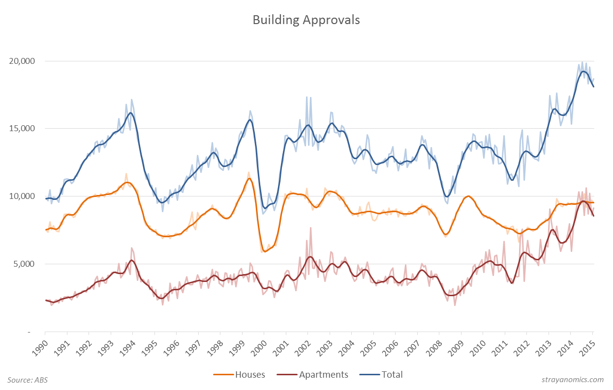 Building Approvals