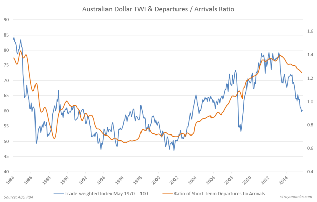 Dollar & Tourism