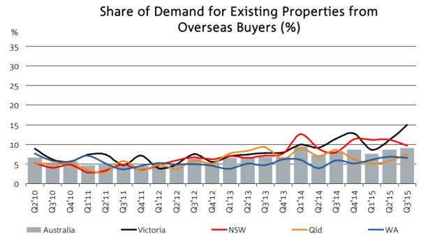 Forigner buyers property established