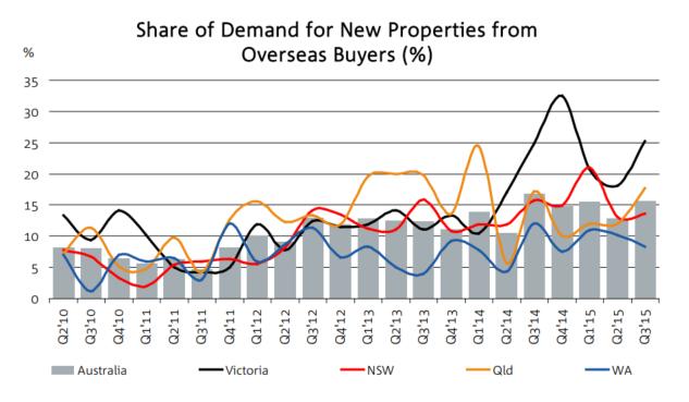 Forigner buyers property new