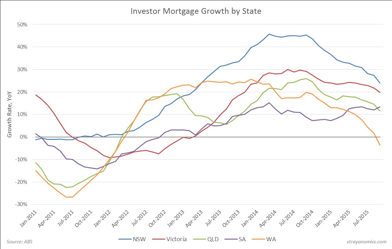 Investor Mortgage Growth