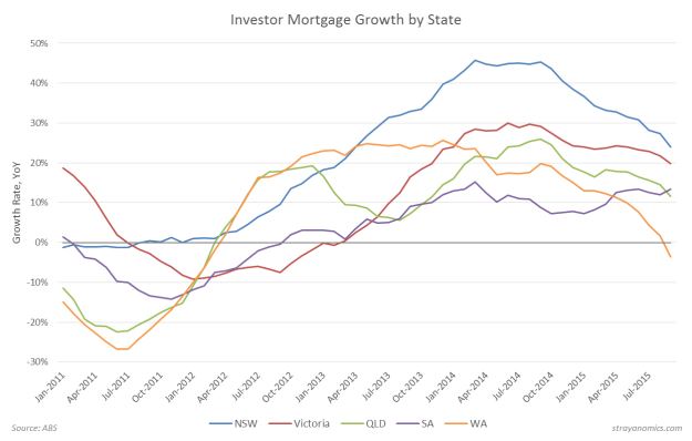 Investor Mortgage Growth