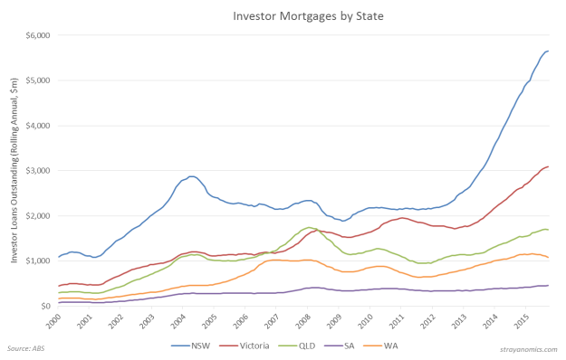 Investor Mortgages