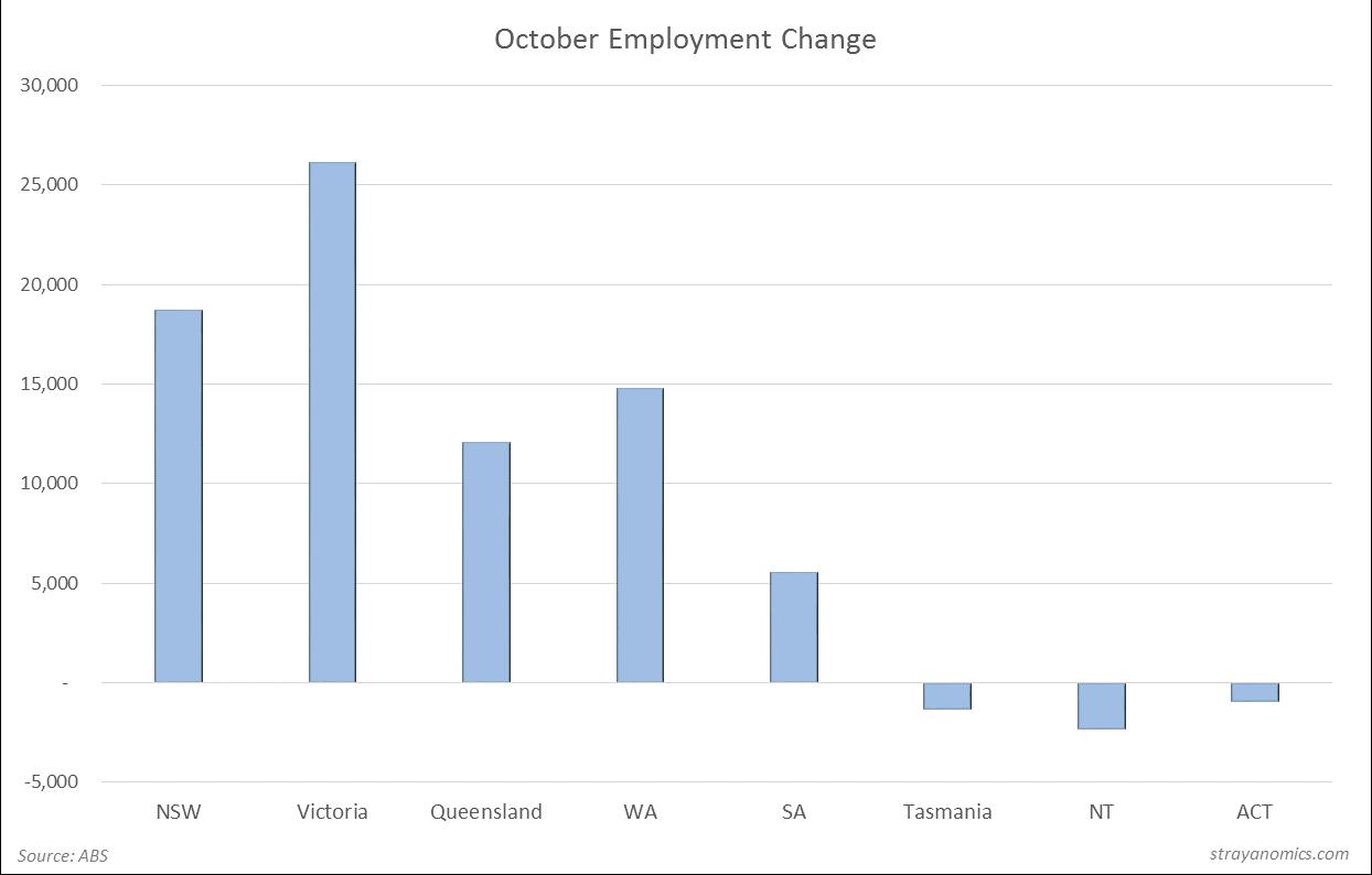 October Employment MoM