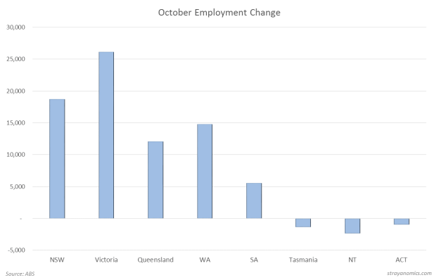 October Employment MoM