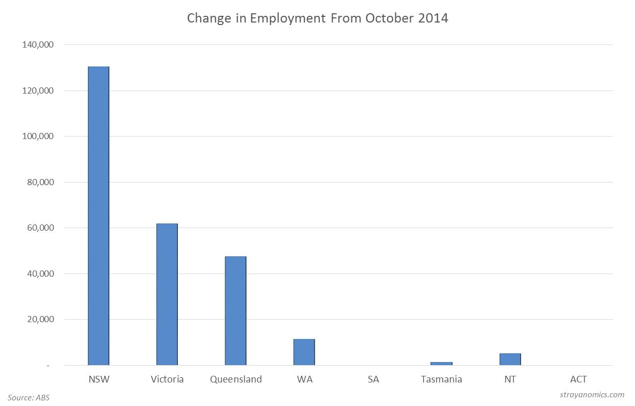 October Employment YoY