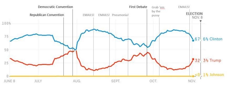us-presidential-election-timeline-screenshot