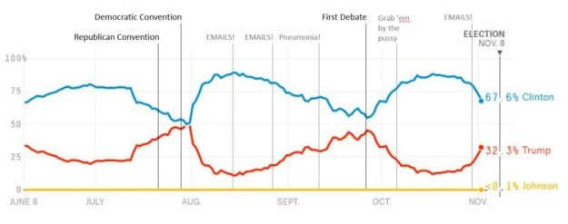 us-presidential-election-timeline-screenshot